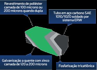 Gradil Tubolar em Campinas, fabricado em aço galvanizado, instalação de gradil em Campinas, gradil para construção civil, gradil para indústria, gradil preço, gradil orçamento